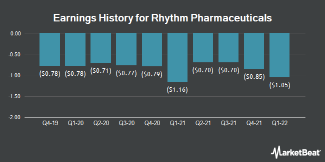 Earnings History for Rhythm Pharmaceuticals (NASDAQ:RYTM)