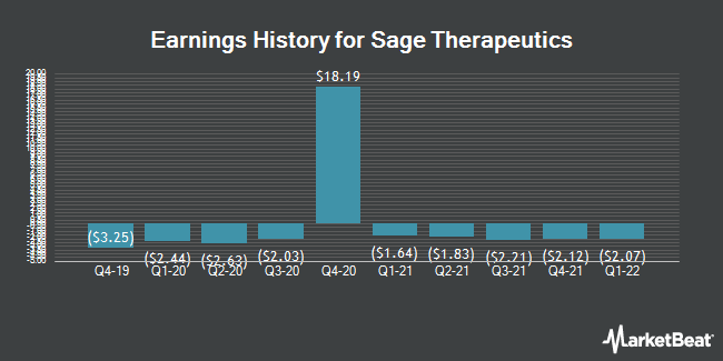Earnings History for SAGE Therapeutics (NASDAQ:SAGE)