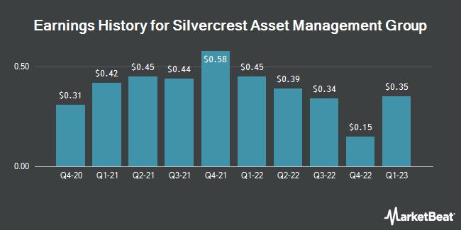Earnings History for Silvercrest Asset Management Group (NASDAQ:SAMG)