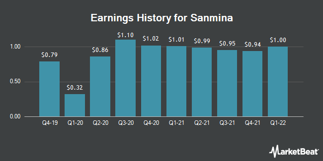 Earnings History for Sanmina (NASDAQ:SANM)