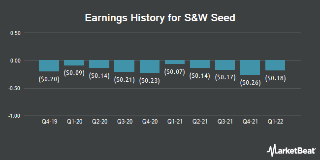 Earnings History for S&W Seed (NASDAQ:SANW)
