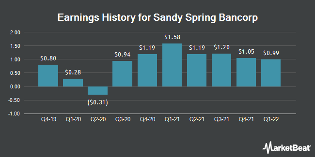 Earnings History for Sandy Spring Bancorp (NASDAQ:SASR)