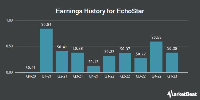 Earnings History for Echostar (NASDAQ:SATS)