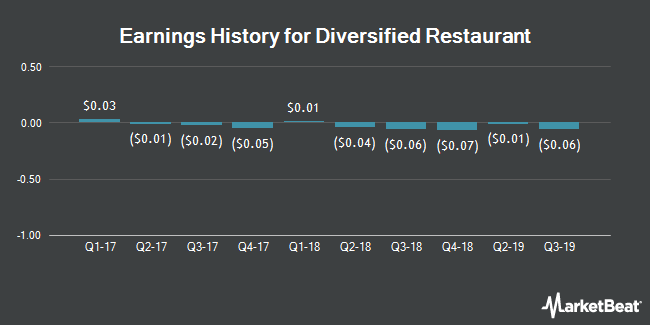 Earnings History for Diversified Restaurant (NASDAQ:SAUC)