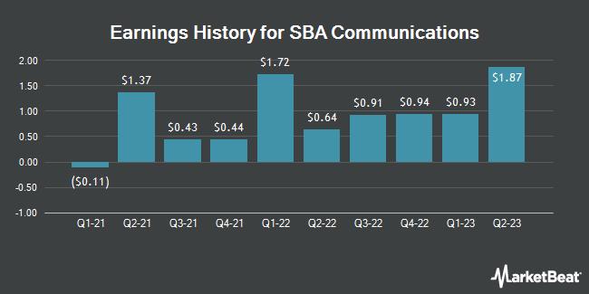 Earnings History for SBA Communications (NASDAQ:SBAC)