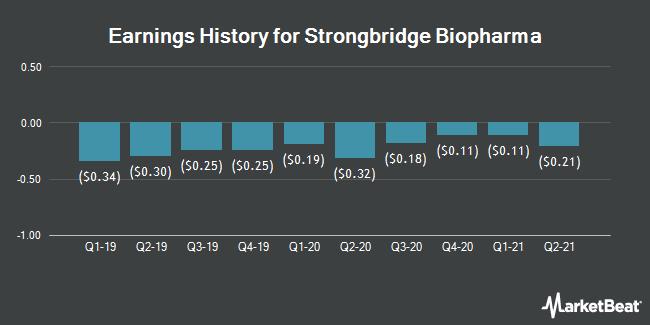 Earnings History for Strongbridge Biopharma (NASDAQ:SBBP)