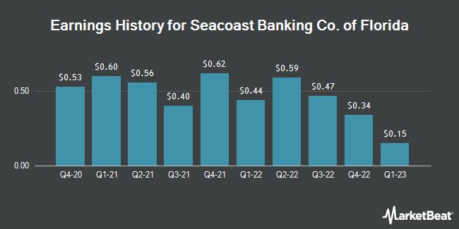 Earnings History for Seacoast Banking Co. of Florida (NASDAQ:SBCF)