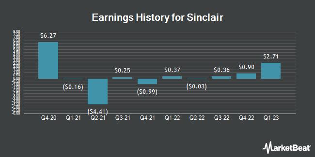 Earnings History for Sinclair Broadcast Group (NASDAQ:SBGI)