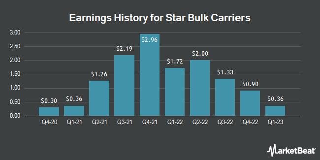Earnings History for Star Bulk Carriers (NASDAQ:SBLK)