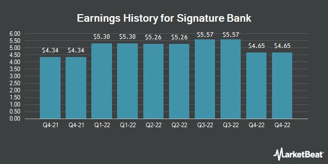 Earnings History for Signature Bank (NASDAQ:SBNY)