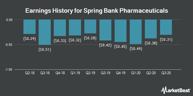 Earnings History for Spring Bank Pharmaceuticals (NASDAQ:SBPH)