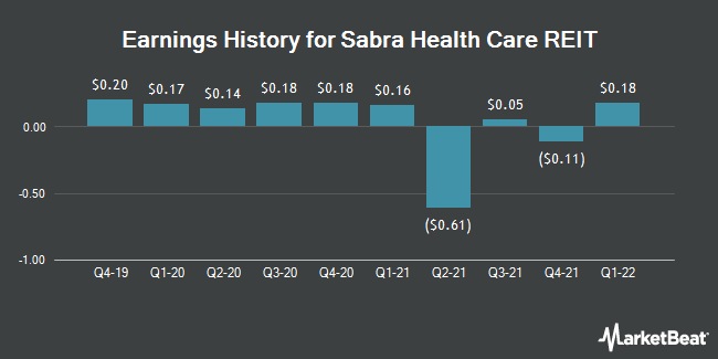 Earnings History for Sabra Health Care REIT (NASDAQ:SBRA)