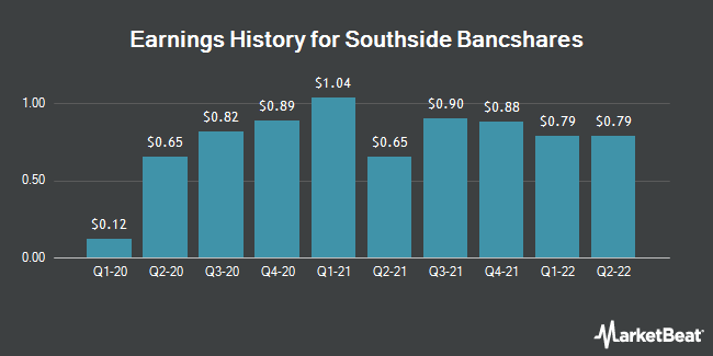 Earnings History for Southside Bancshares (NASDAQ:SBSI)