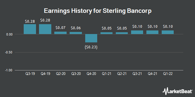 Earnings History for Sterling Bancorp (NASDAQ:SBT)