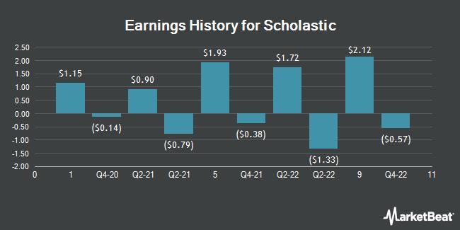 Earnings History for Scholastic (NASDAQ:SCHL)