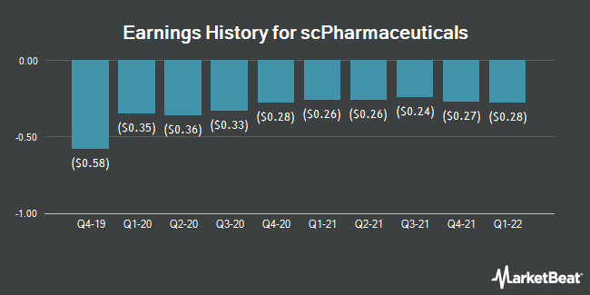 Earnings History for Scpharmaceuticals (NASDAQ:SCPH)