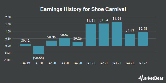 Earnings History for Shoe Carnival (NASDAQ:SCVL)