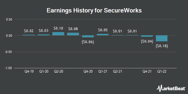 Earnings History for Secureworks (NASDAQ:SCWX)
