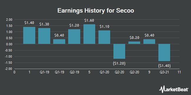 Earnings History for Secoo (NASDAQ:SECO)