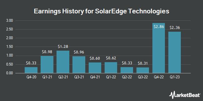 Earnings History for Solaredge Technologies (NASDAQ:SEDG)