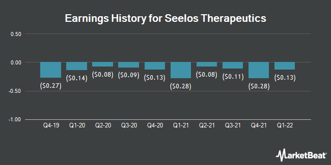 Earnings History for Seelos Therapeutics (NASDAQ:SEEL)