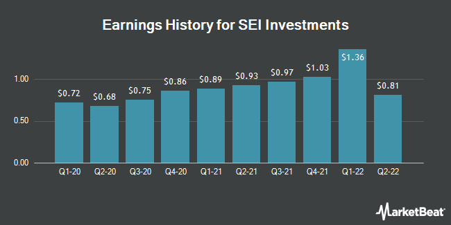 Earnings History for SEI Investments (NASDAQ:SEIC)