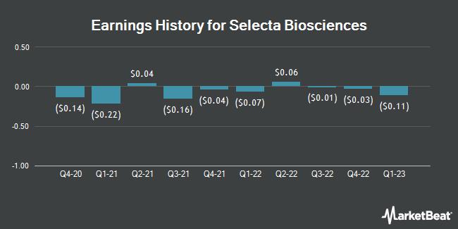 Earnings History for Selecta Biosciences (NASDAQ:SELB)