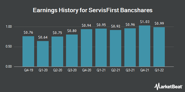 Earnings History for ServisFirst Bancshares (NASDAQ:SFBS)