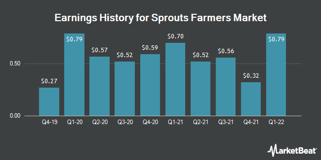 Earnings History for Sprouts Farmers Market (NASDAQ:SFM)