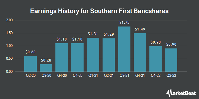 Earnings History for Southern First Bancshares (NASDAQ:SFST)