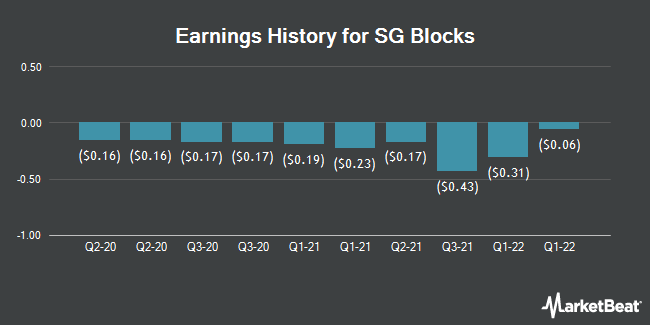 Earnings History for SG Blocks (NASDAQ:SGBX)