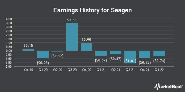 Earnings History for Seattle Genetics (NASDAQ:SGEN)