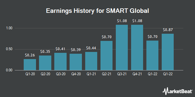 Earnings History for SMART Global (NASDAQ:SGH)