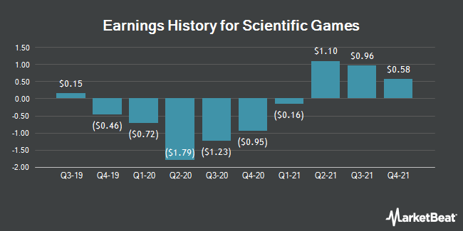 Earnings History for Scientific Games (NASDAQ:SGMS)
