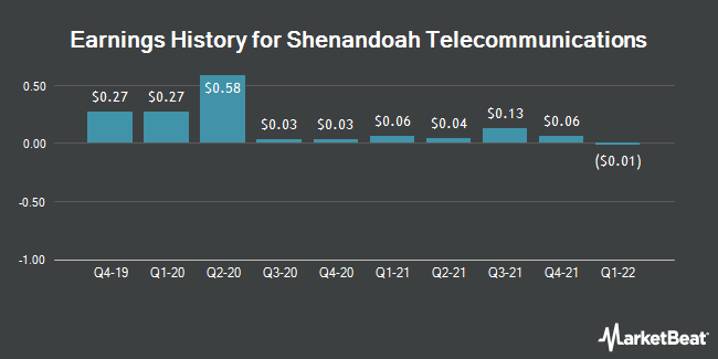 Earnings History for Shenandoah Telecommunications (NASDAQ:SHEN)
