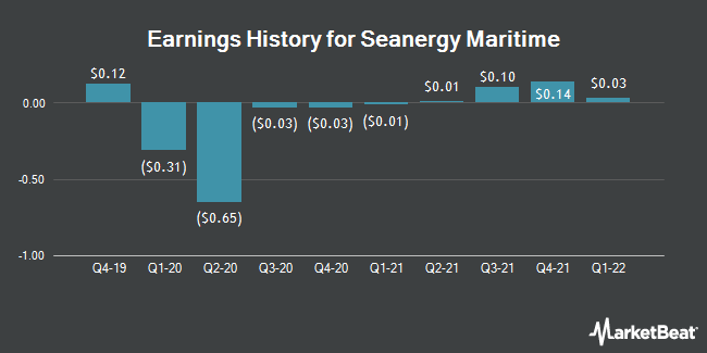 Earnings History for Seanergy Maritime (NASDAQ:SHIP)