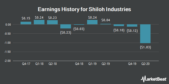 Earnings History for Shiloh Industries (NASDAQ:SHLO)