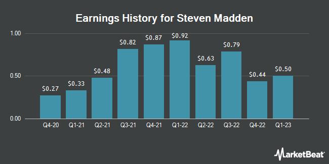 Earnings History for Steven Madden (NASDAQ:SHOO)