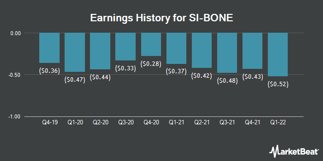 Earnings History for SI-BONE (NASDAQ:SIBN)