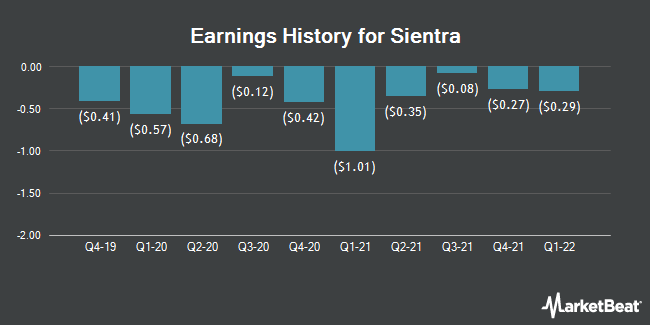 Earnings History for Sientra (NASDAQ:SIEN)