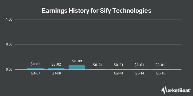 Earnings History for Sify Technologies (NASDAQ:SIFY)