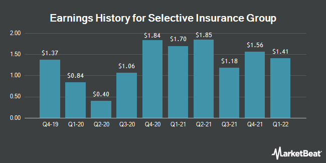 Earnings History for Selective Insurance Group (NASDAQ:SIGI)