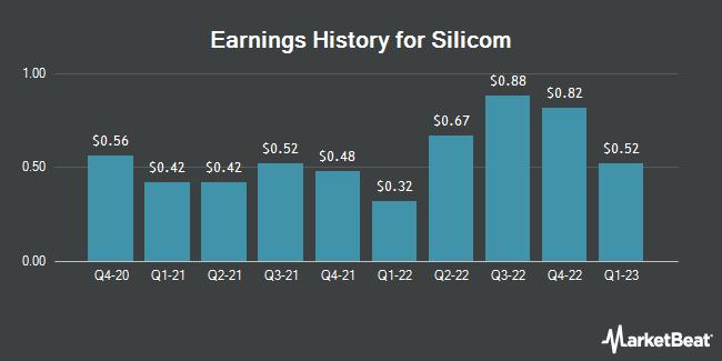 Earnings History for Silicom (NASDAQ:SILC)
