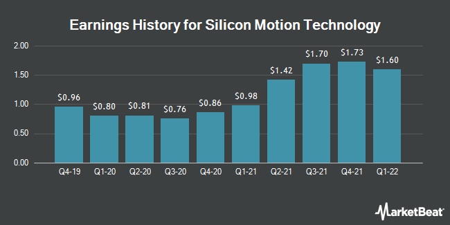Earnings History for Silicon Motion Technology (NASDAQ:SIMO)