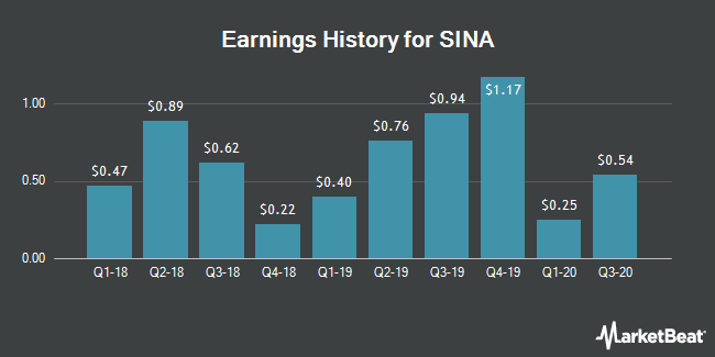Earnings History for SINA (NASDAQ:SINA)