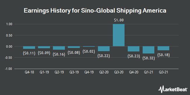 Earnings History for Sino-Global Shipping America (NASDAQ:SINO)