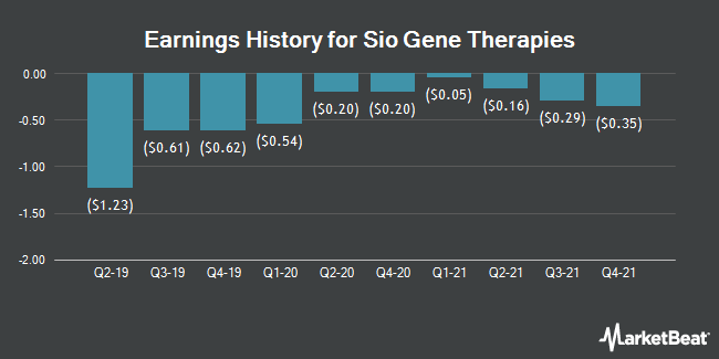 Earnings History for Sio Gene Therapies (NASDAQ:SIOX)