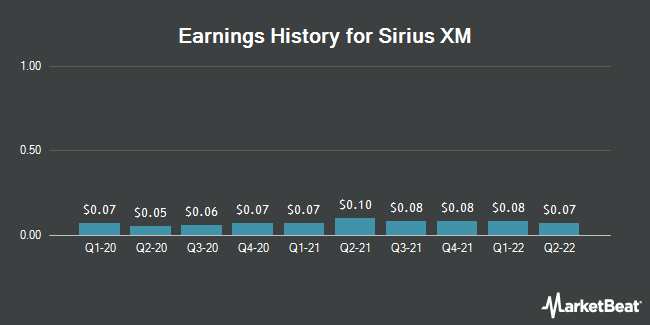 Earnings History for Sirius XM (NASDAQ:SIRI)