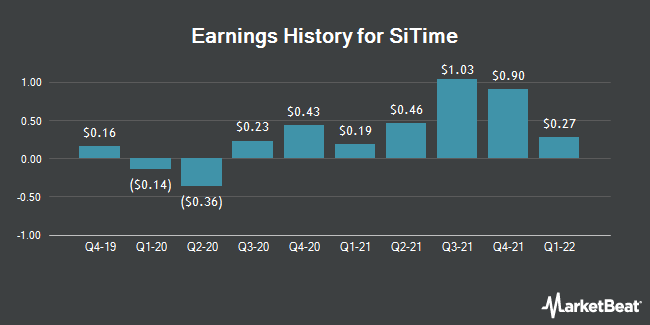 Earnings History for SiTime (NASDAQ:SITM)