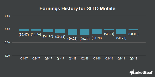 Earnings History for Sito Mobile (NASDAQ:SITO)